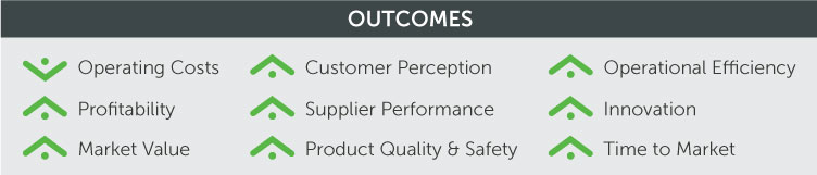 PLM Business Outcomes