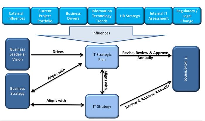 Strategic it consulting design group for Strategic design agency